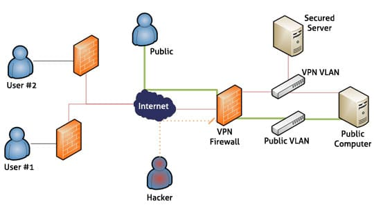 virtual-private-network-operation
