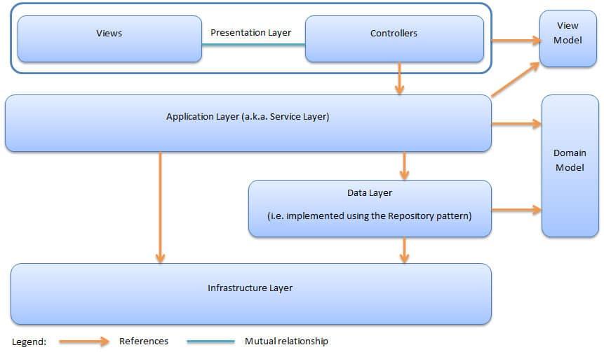 ASP.NET Structure