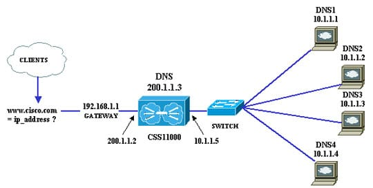 single-hosting-multiple-domains-1