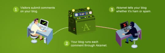 WordPress-Plugin-Akismet