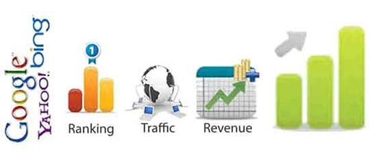 internet-marketing-phase-3