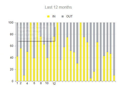 Kendo-Chart-MVC-Using-Kendo-UI-JavaScript-Bar-Chart