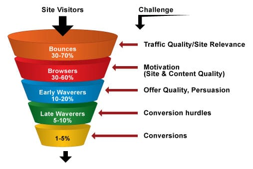 Conversion Rate Optimization (CRO) conversion rate chart