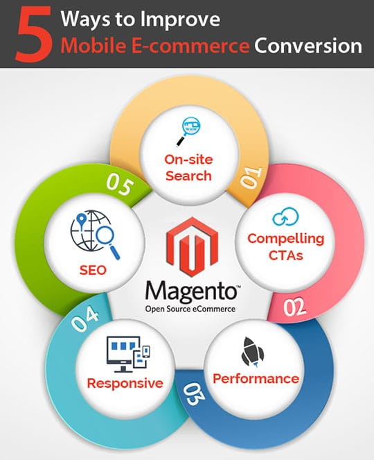 5-Tips-to-Create-Highly-Converting-Mobile-eCommerce-Website-Using-Magento-Flow-Chart