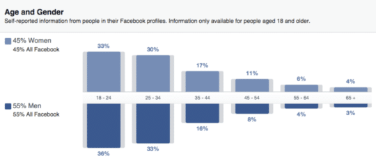 understanding facebook marketing - age and gender