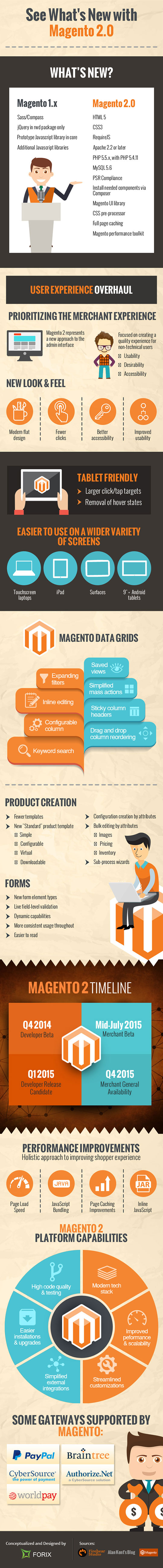 What's New With Magento 2.0 (Infographic)