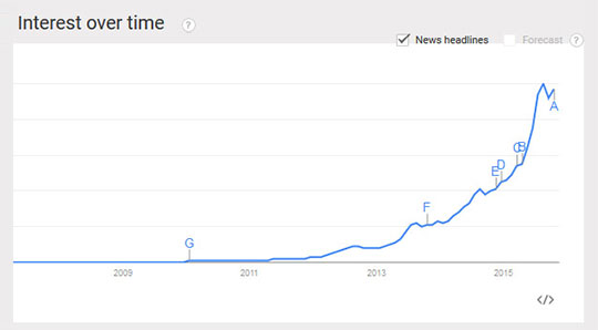 Near Me - Google Search Trend