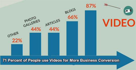Why a Video is Worth a Thousand Business Conversion?