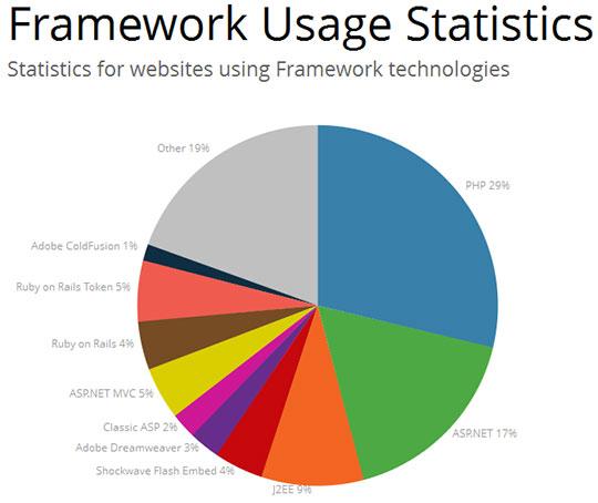 framework-usage-statistics