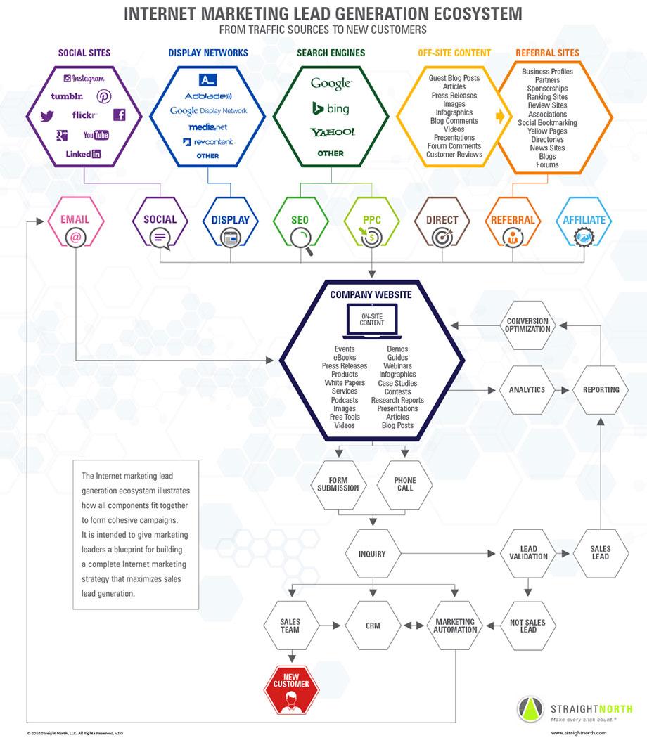 lead-generation-ecosystem-infographic