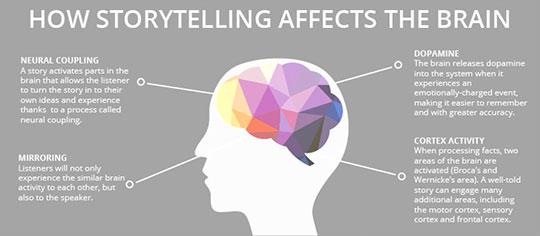 Storytelling – 7