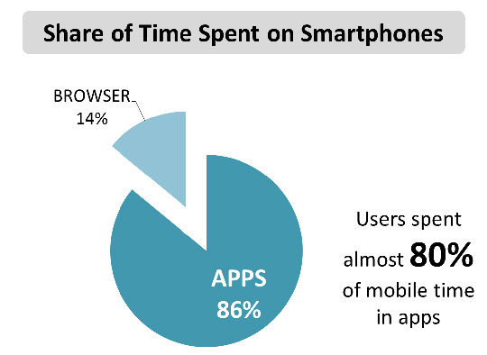 app-website-choose-business-time-spent-on-smartphones