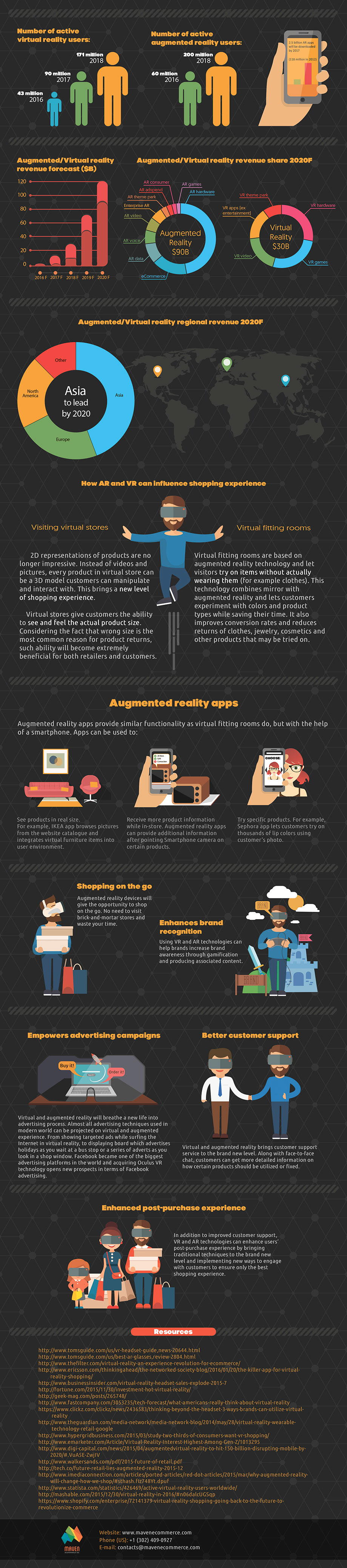 How Virtual and Augmented Reality will Change the Way We Shop (Infographic) 2