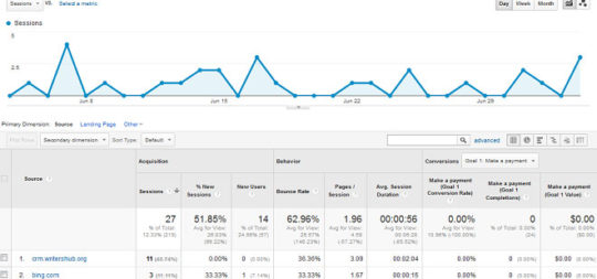 Google Analytics Strategies - 1