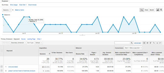 Google Analytics Strategies - 2