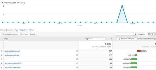 Google Analytics Strategies - 5