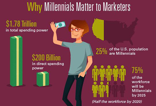 Marketing to Millennials Strategies - why-millennials-matter-marketers