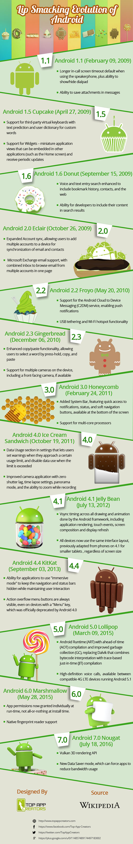 Android Evolution - Lip Smacking Evolution Of Android (Infographic)