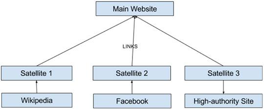 PNB - Public Blog Network - Structure