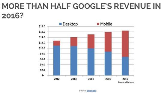 google-revenue-2016