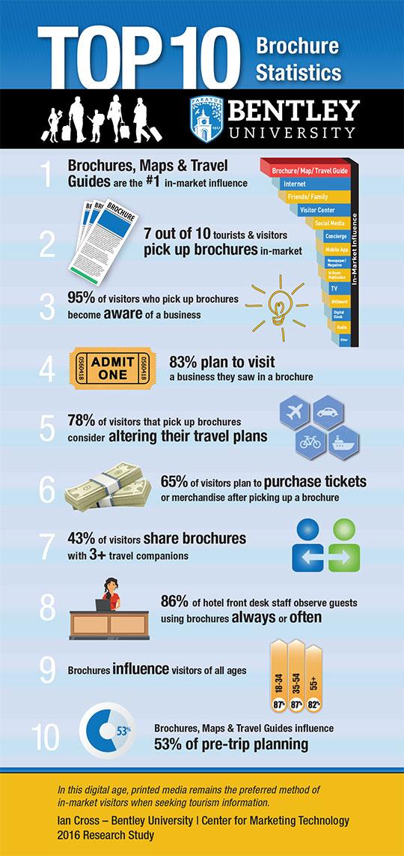 Top-10-Brochure-Statistics