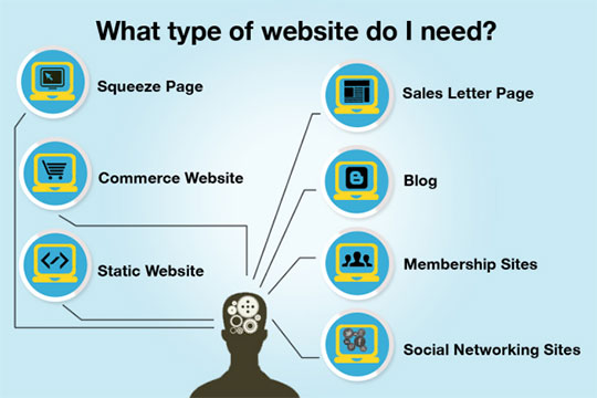 Types-of-website