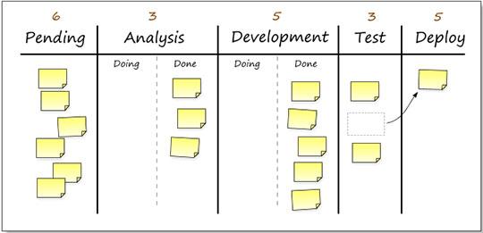 Web Designers: 5 Hacks to Follow to Enhance Productivity - task organization management