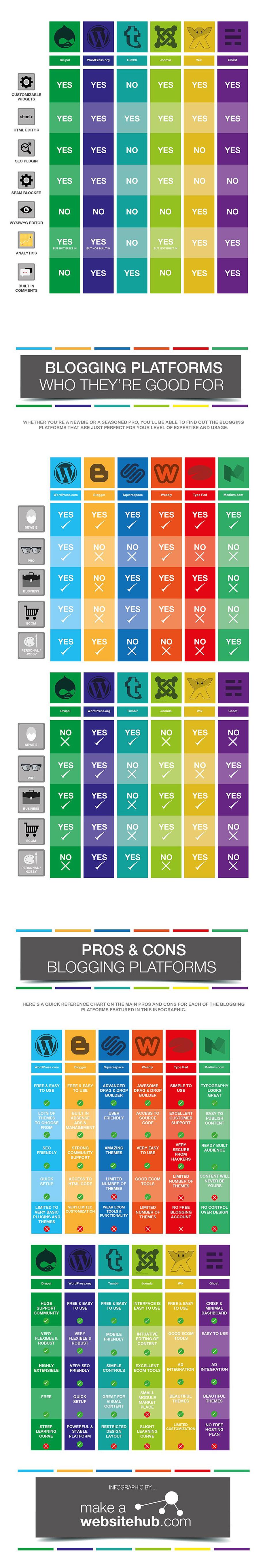 The Ultimate Blogging Platforms Comparison Chart [Infographic] - Part 2