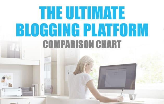 Some Effective Blogging Platforms in the Current Scenario (Infographic)