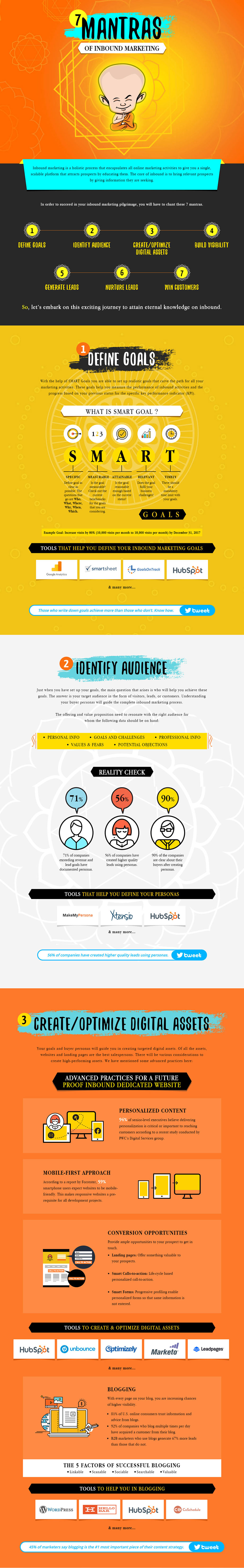 7 Mantras of Inbound Marketing (Infographic) - 1