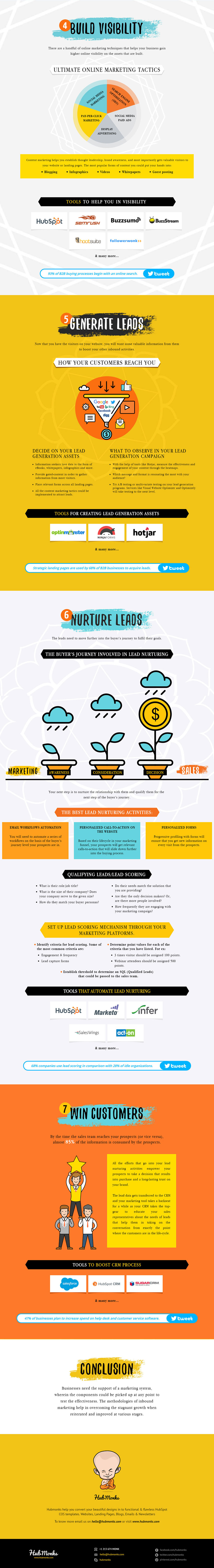 7 Mantras of Inbound Marketing (Infographic) - 2