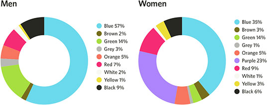 favorite-colors-men-women