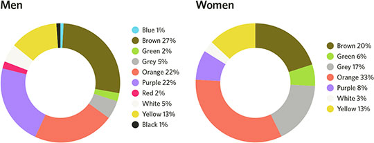 least-favorite-colors-men-women