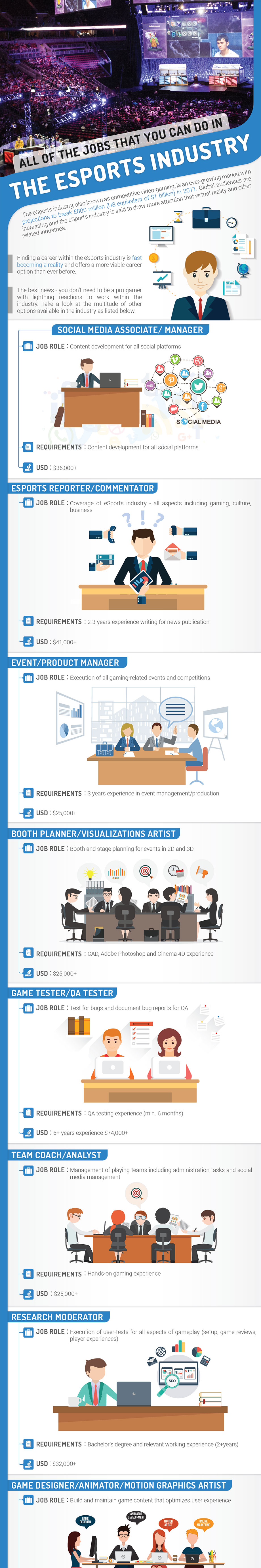 Career Opportunities in the eSports Industry (Infographic) - 1