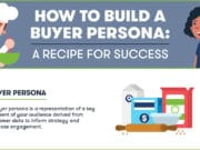 The Value of Developing Accurate Buyer Personas (Infographic)