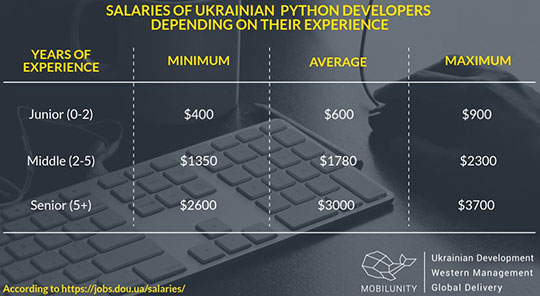 Python and Python Developer Salary