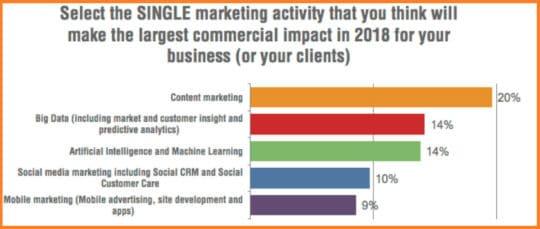 marketing-activity