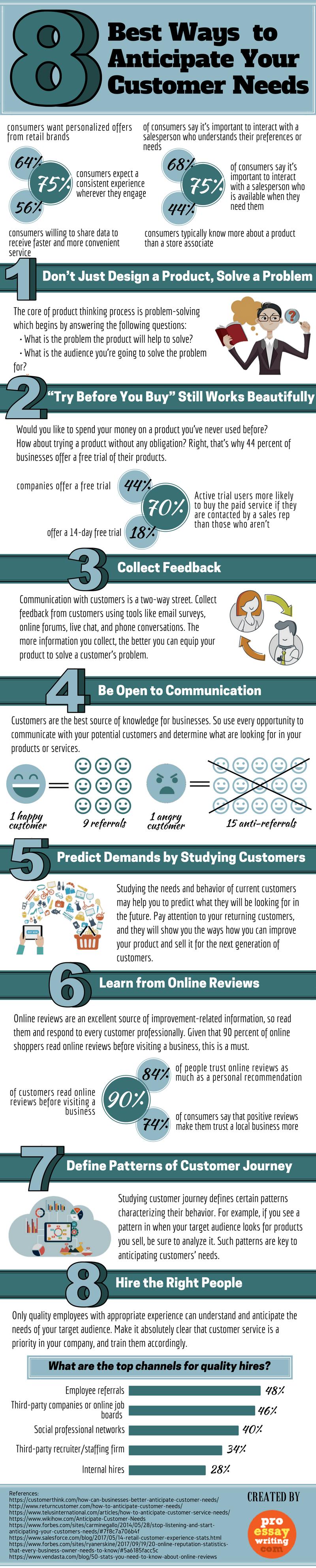 Best Ways to Anticipate Customer Needs -Infographic Image
