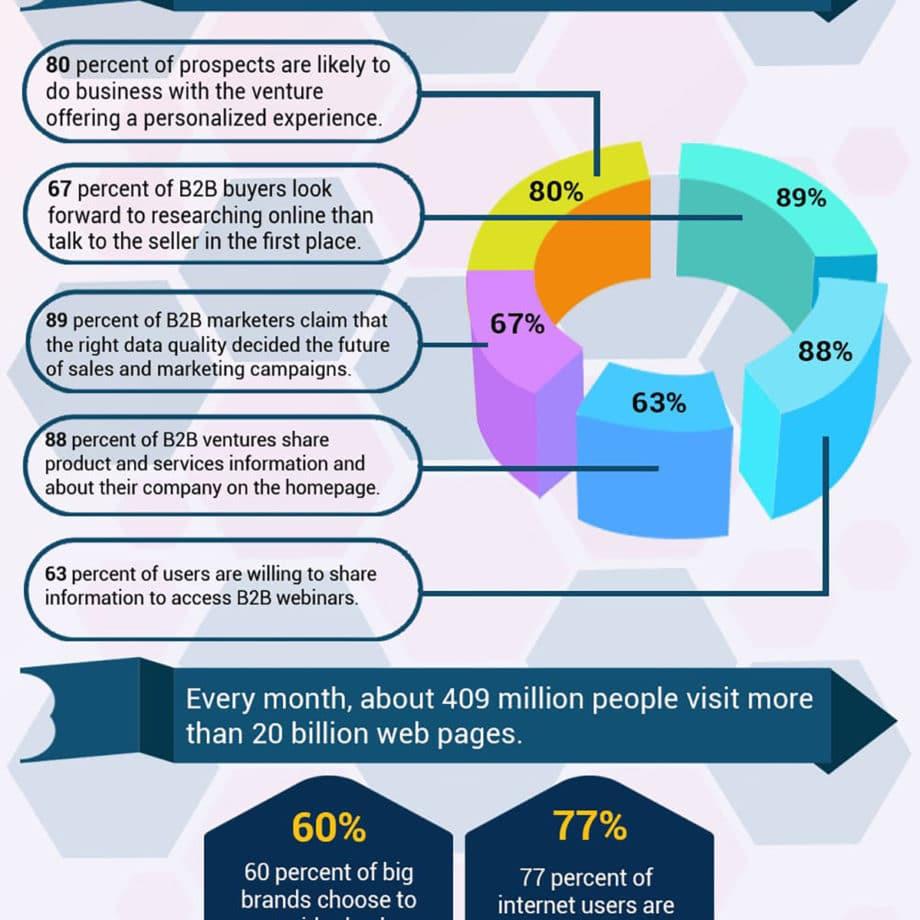 statistics-develop-marketing-strategy-infographic-3