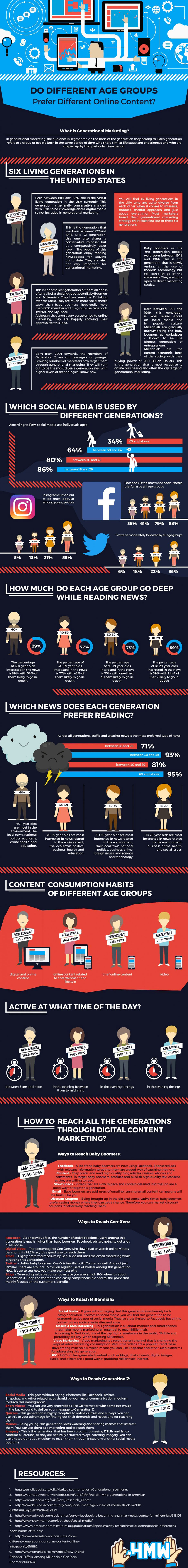 Generational Marketing: Reaching Customers One Age Group at a Time [Infographic]