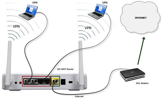 modem-router-internet-vpn-connect
