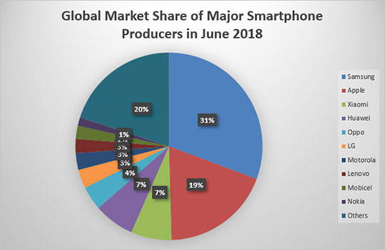 Global-Market-Share-Smartphone-June-2018