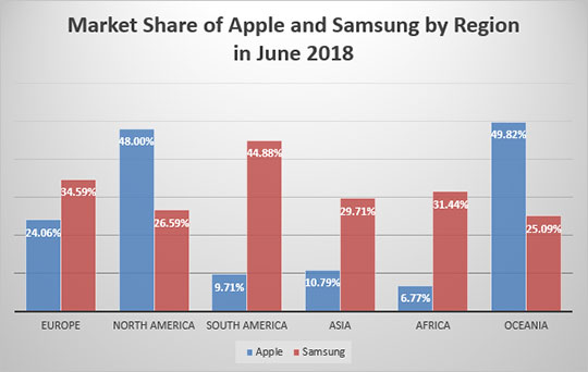 Market-Share-Apple-Samsung-Region-June-2018