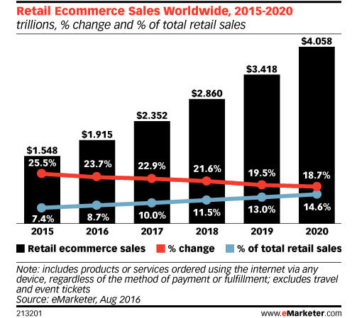 retail-ecommerce-sales-worldwide-2015-2020