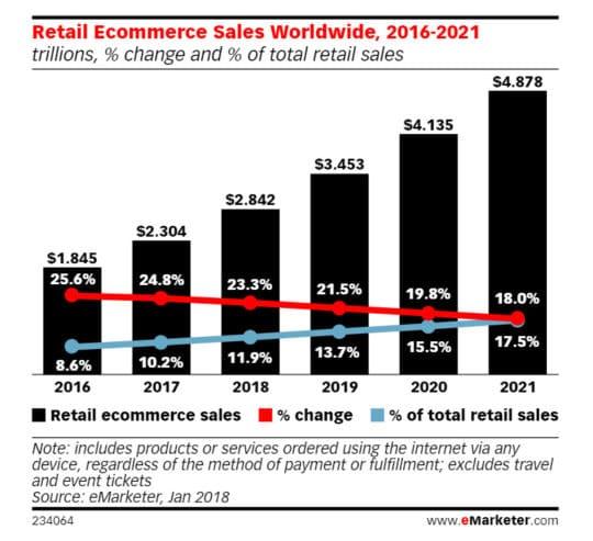 retail-ecommerce-sales-worldwide-2016-2021