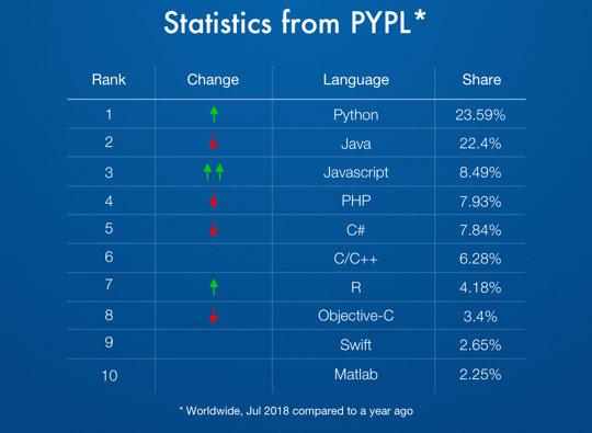 Programming-language-stats-PYPL