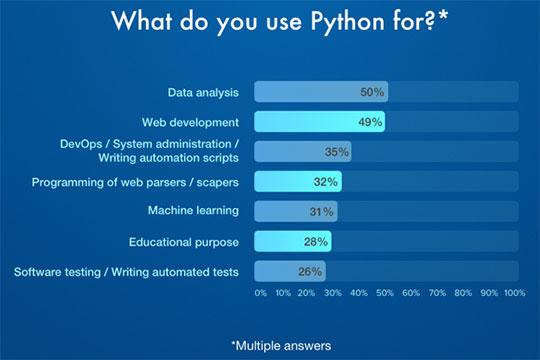 Use-Python-for