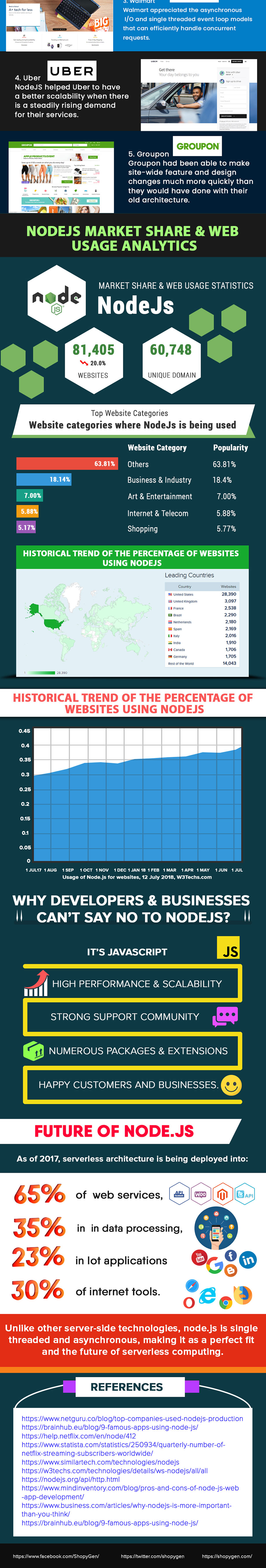 Why Node.js has been sublime for eCommerce website development & businesses - Infographic 2
