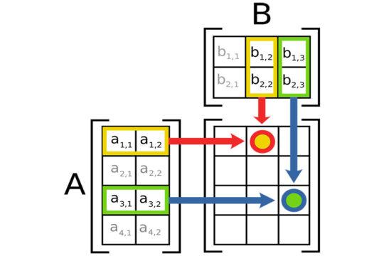 Matrix-diagram