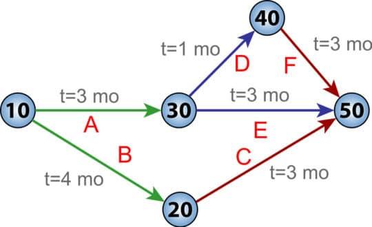 Pert-chart